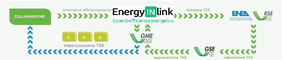 Schema valorizzaznione degli interventi di efficienza energetica