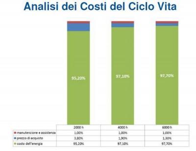 Ciclo costi