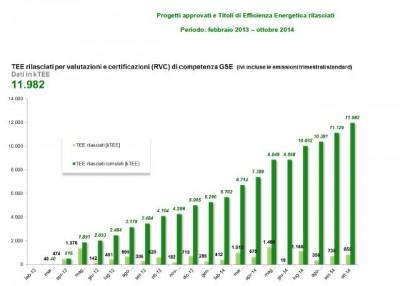 GSE Trend emissione certificati bianchi