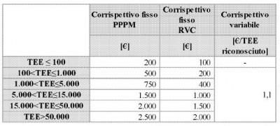 GSE: Tabella coperturta costi