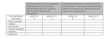 Composizione Fuel Mix GSE